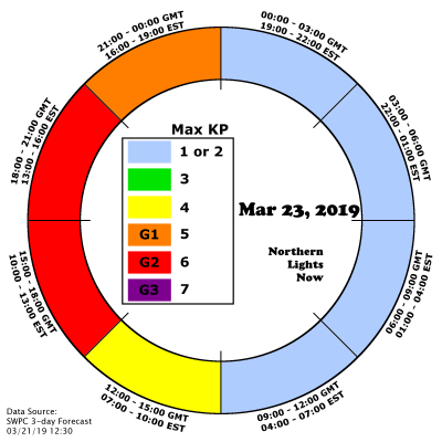 NLN clock shows today's max KP predictions.