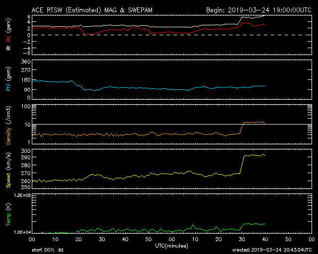 CME shock arrives as shown on ACE data