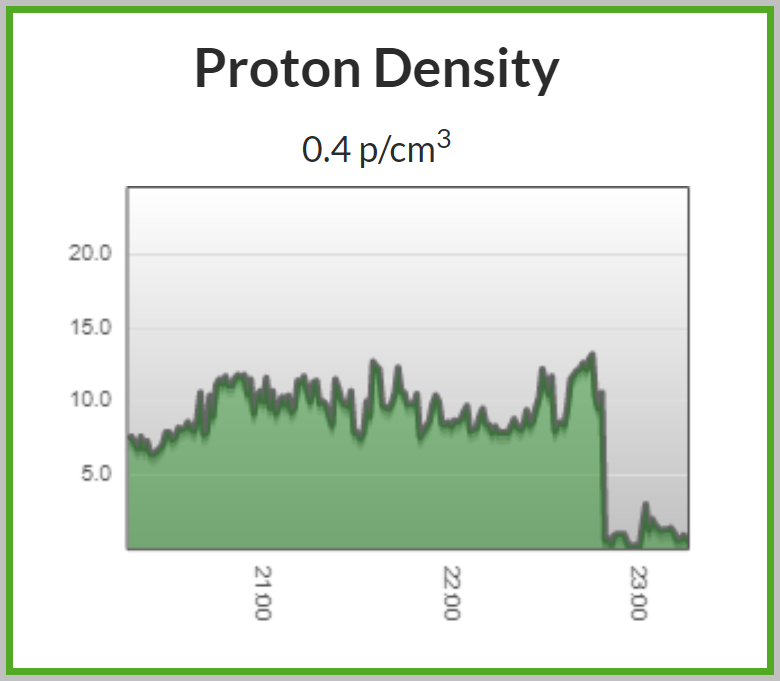 Proton density dropped around 22:48