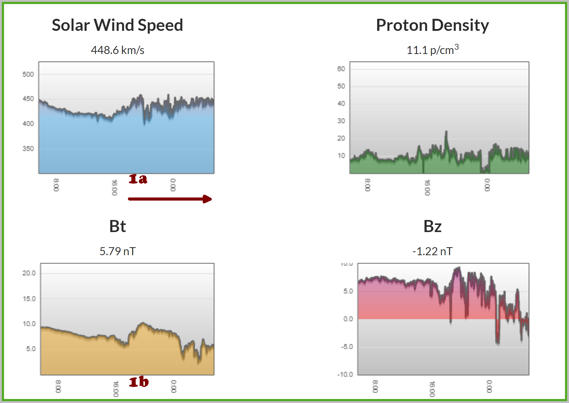 Solar wind data from the last 24 hours shows the first CME transient arriving around 16:20 on 5/15