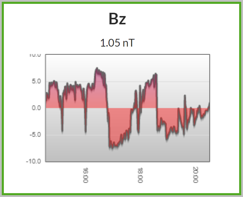 Bz 6-hour graph shows 2 60 minute periods of south oriented Bz